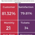 Realtor Customer Service Infographic