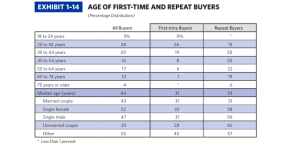 NAR 2014 Profile of Home Buyers and Sellers - Average Age
