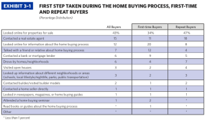 NAR 2014 Profile of Home Buyers and Sellers - First Steps