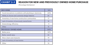 NAR 2014 Profile of Home Buyers and Sellers - New vs Resale