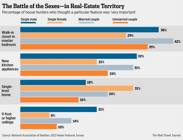 Real Estate Battle Of The Sexes