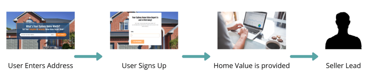 The image shows 4 steps to understand the estimated price of a house