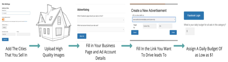 facebook advertising step-by-step