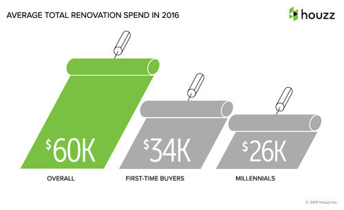 Why Do Some Homeowners Renovate New Homes